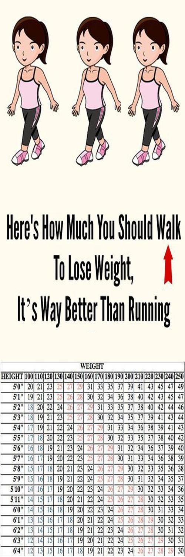 How Much You Should Walk Every Day To Start Losing Weight Planes De Entrenamiento Ejercicios Entrenamiento