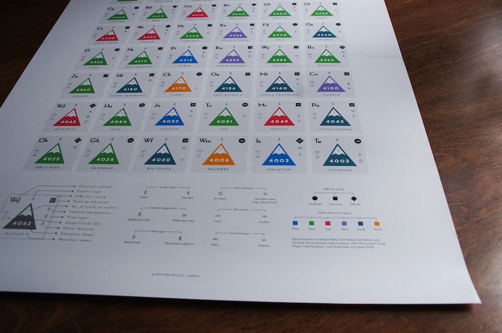 Periodic Table of White Mountain 4000-Footers Mountain adventure - fresh annotated periodic table a level