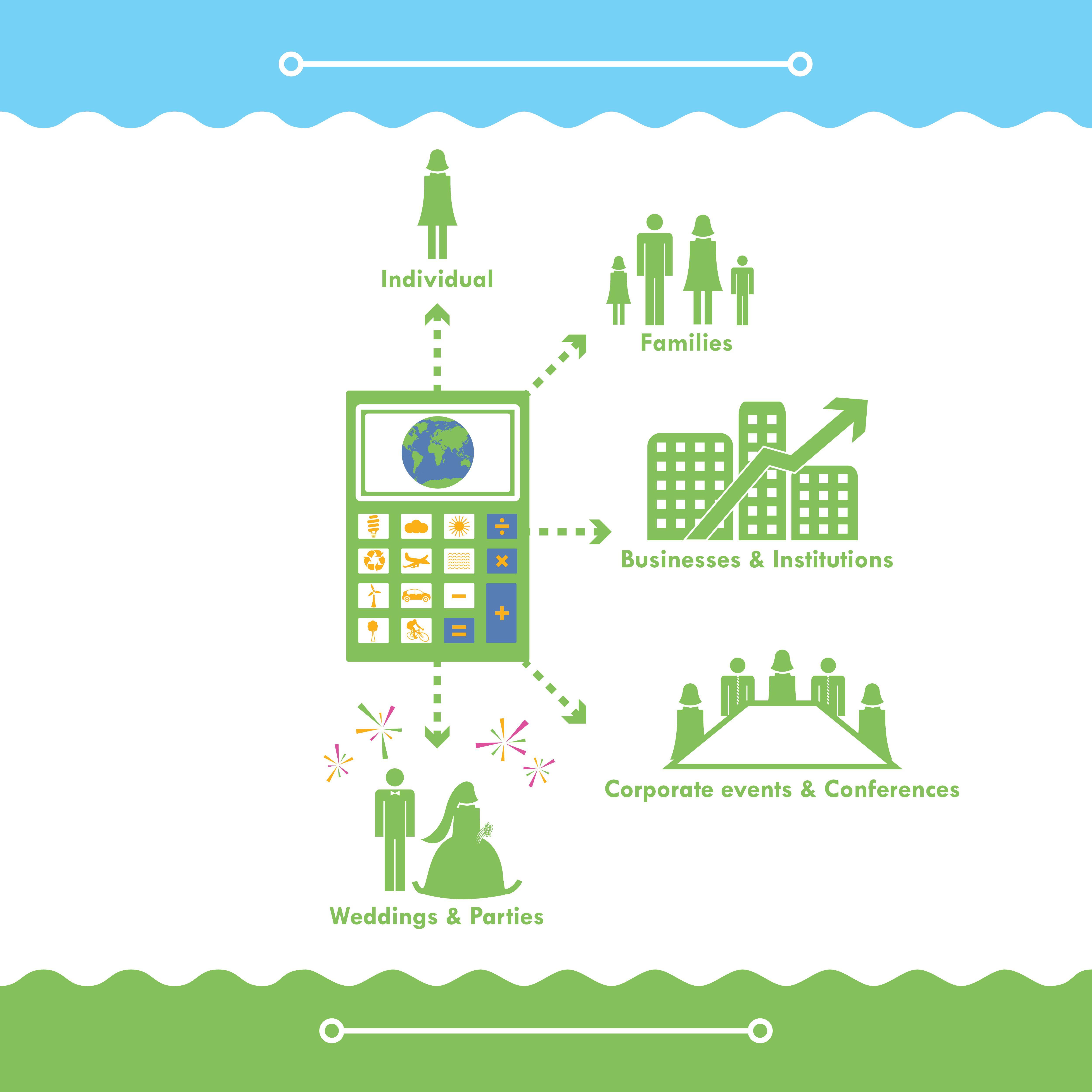 The Terrapass Carbon Footprint Calculator