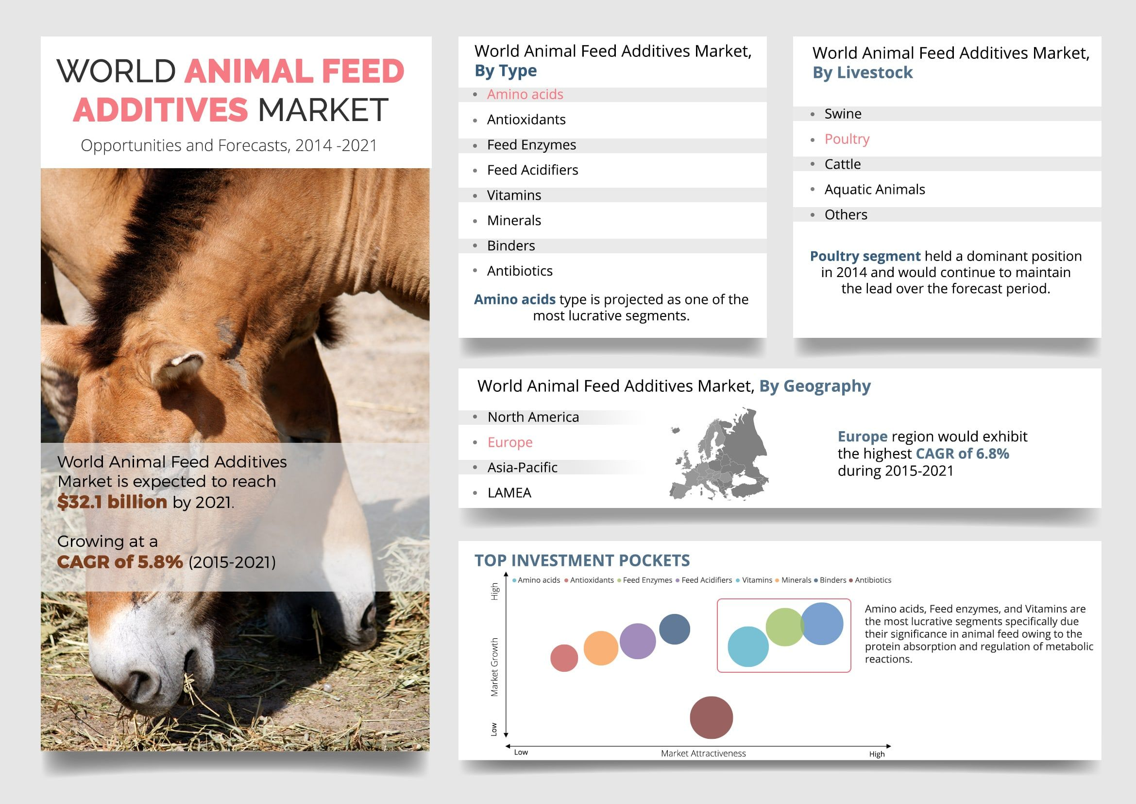 Animal Feed Additives Market Forecast 2021 https//www