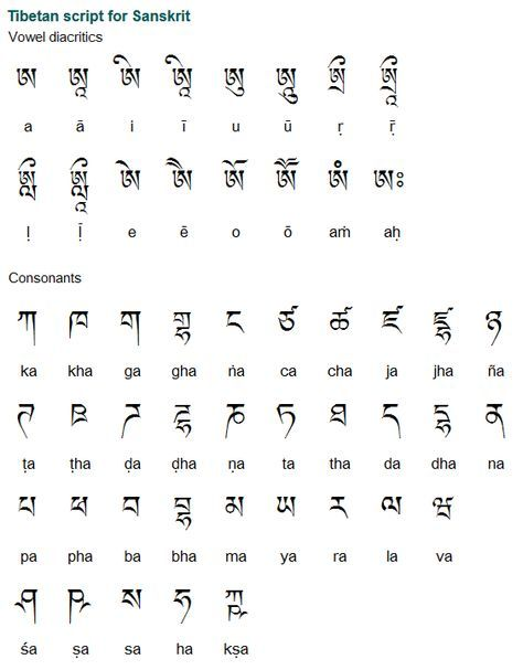 Tibetan Is A Sino Tibetan Language Spoken By About 6 Million People