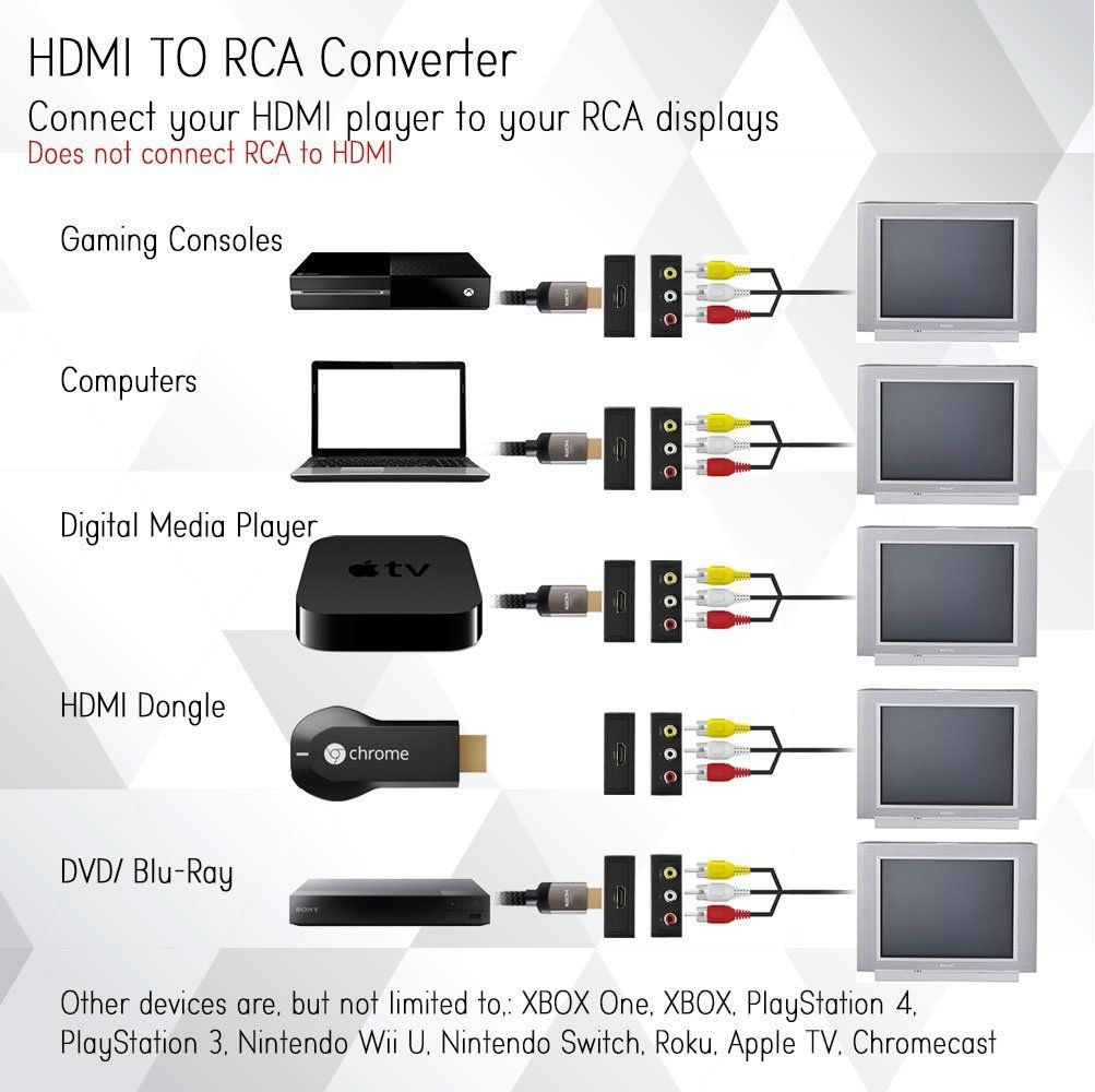 Hdmi Wiring Diagram Cable Pin Usb To Av Arc Connector Rca Micro New on