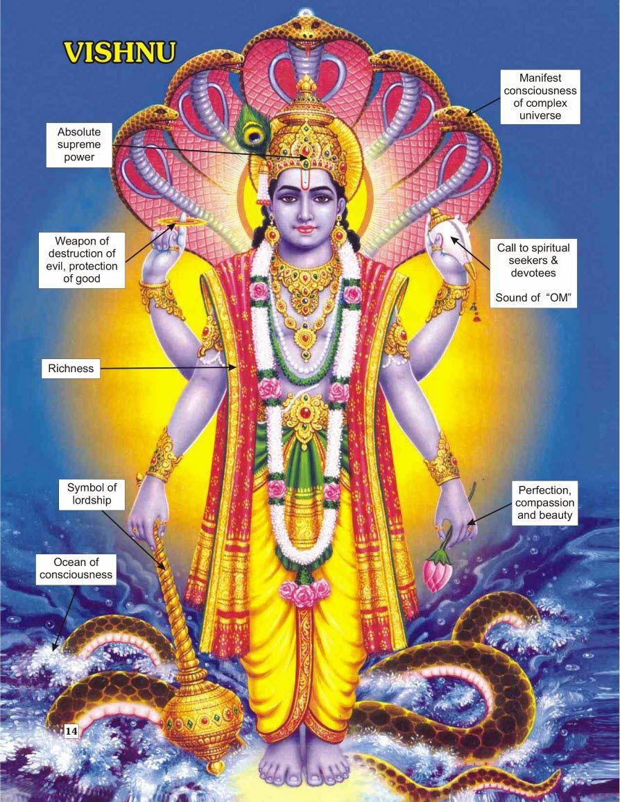 krishna and vishnu relationship with god