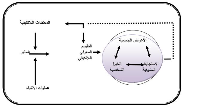 نموذج العلاج المعرفي السلوكي Math Chart Math Equations