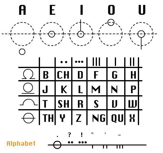 Galifryen alphabet!!!! I will be writing some notes in this at - how to research your cause for writing the petition