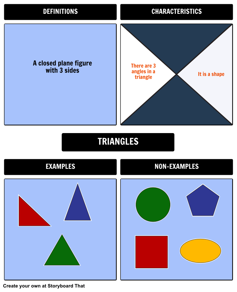 Here Is An Example Of A Frayer Model Used To Define Triangles
