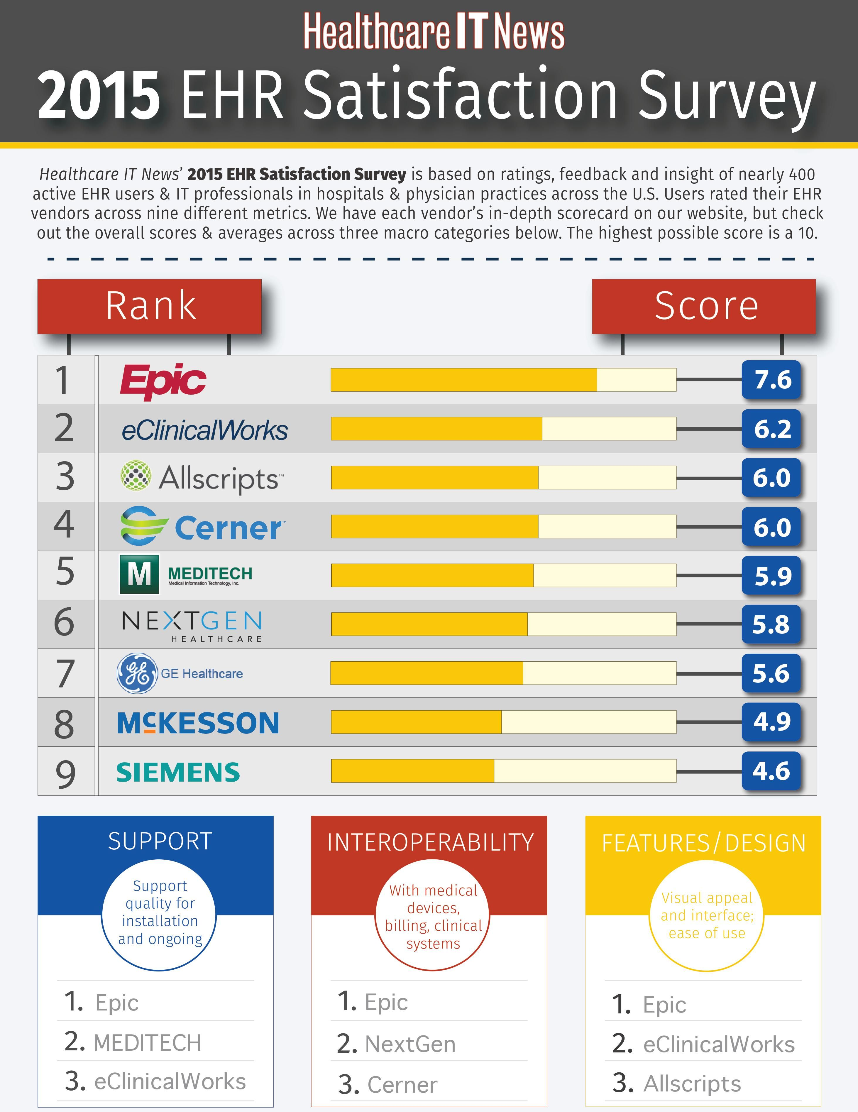 Infographic 2015 Ehr Satisfaction Survey Overall Results Ehr Healthcare Infographics Electronic Health Records
