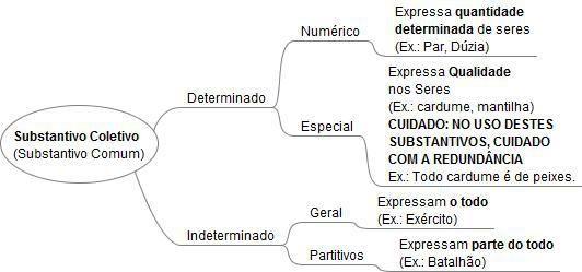 Mapa Mental Substantivo Classificacao Coletivos Com Imagens