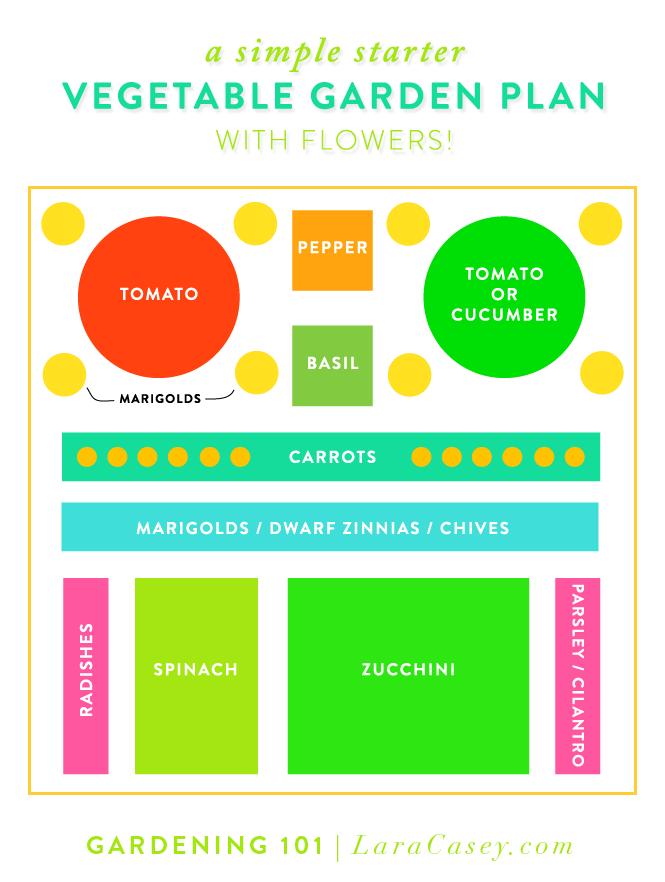GARDENING 101, Part 3: Garden Plans and a Garden Giveaway   Gardens ...