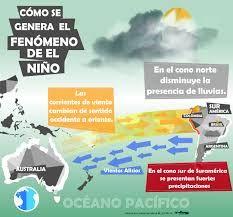 Resultado De Imagen Para Infografia Sobre El Fenomeno Del Nino Para Ninos Pintar Con Ninos Colegio Ideas Ninos