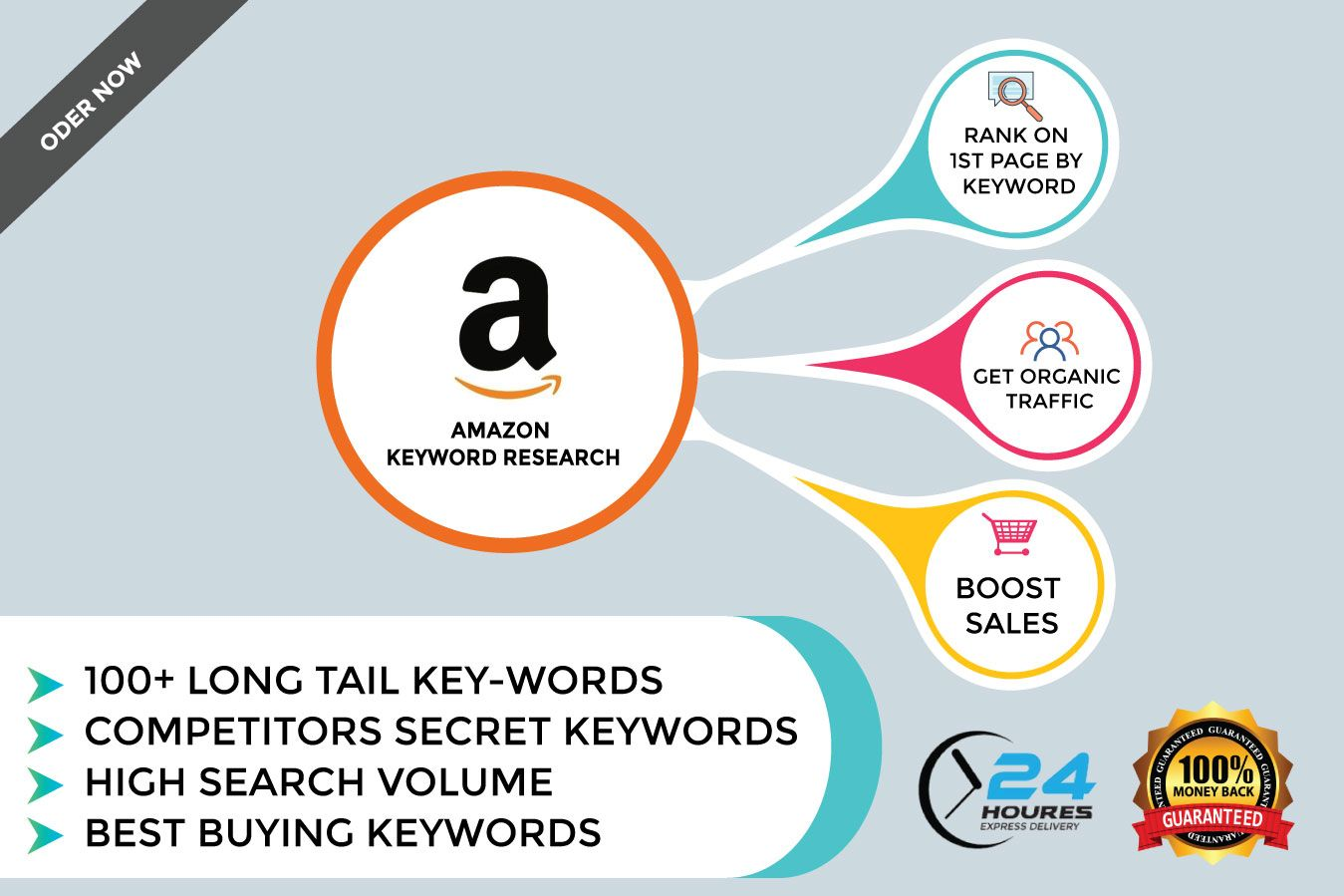 Best Selling Amazon Keyword Research For 20 Artwork For Home