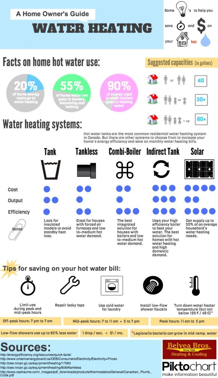A Home Owners Guide To Water Heating Water Heating Water