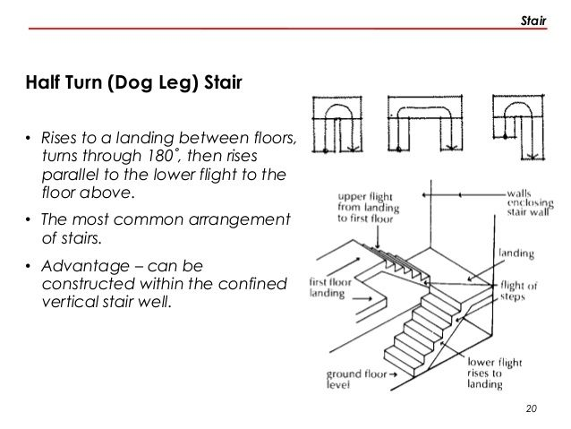Dogleg Staircase Dimensions Inches Google Search Stairs Design Home Stairs Design Staircase