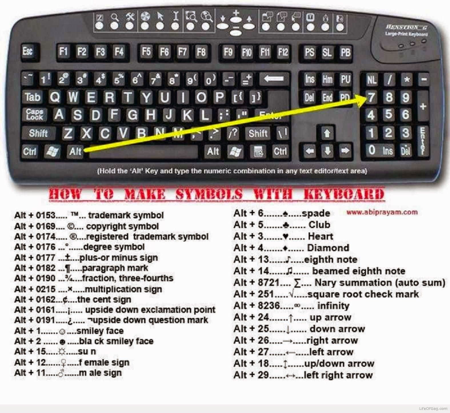 How to make symbols with keyboard electrical engineering world knowing keyboard shortcuts are really handy sometimes here is a list of common shortcuts for inputting symbols which symbol buycottarizona Gallery