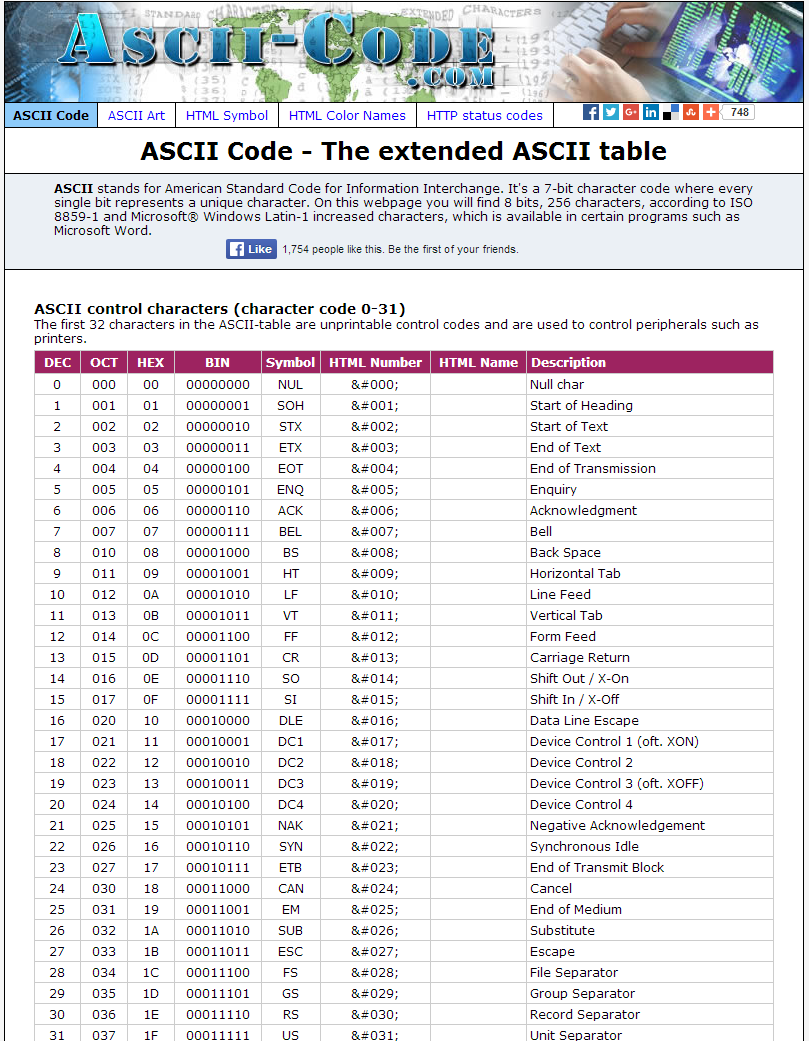 Ascii Code The Extended Ascii Table  Html  Css    Web