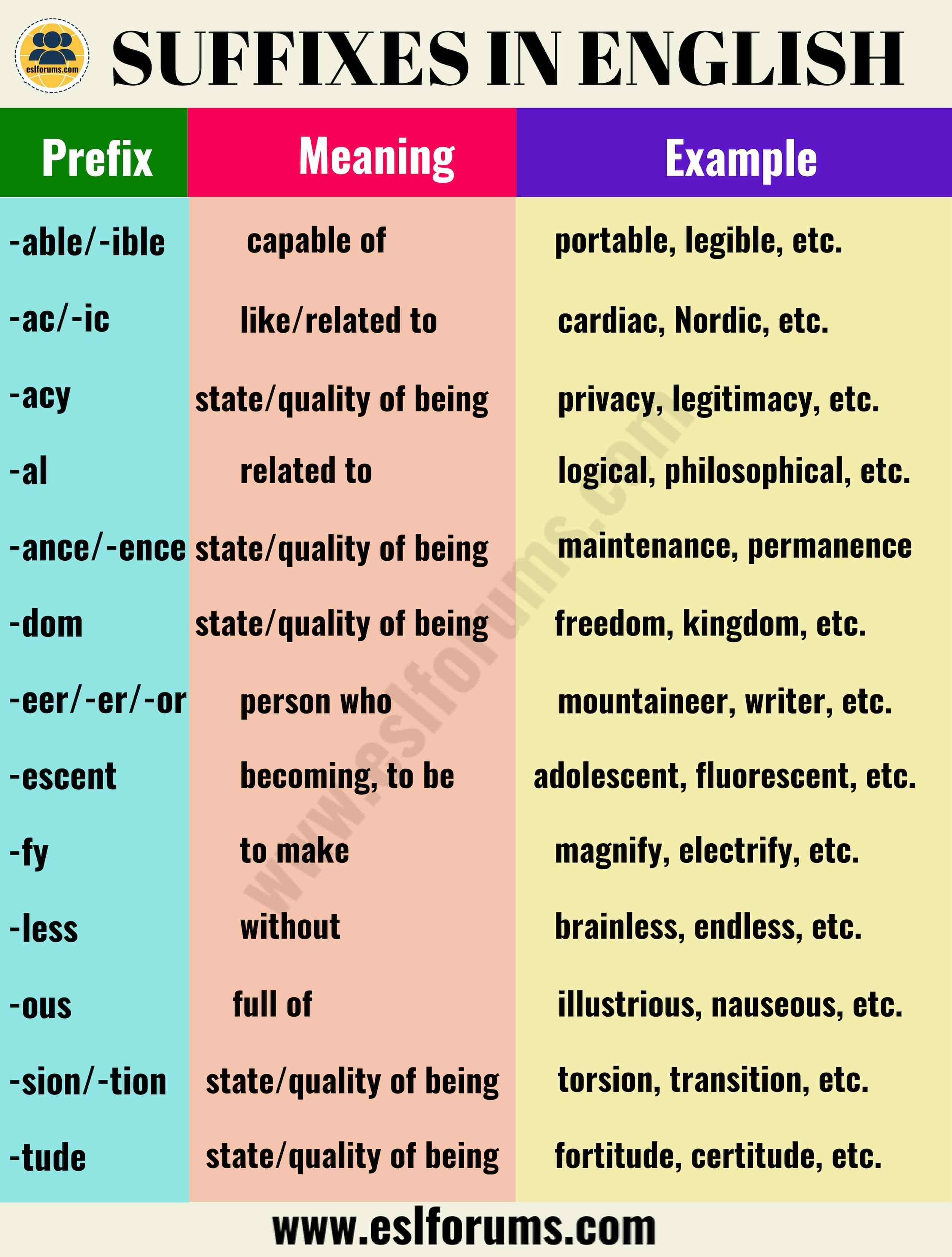 List Of 30 Most Important Suffixes In English With Their