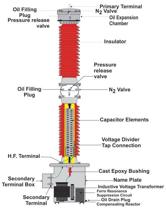 Capacitor Voltage Transformers Venezuela Instrument Transformers Venezuela Tr Subestacion Electrica Diagrama De Circuito Electrico Transformadores Electricos