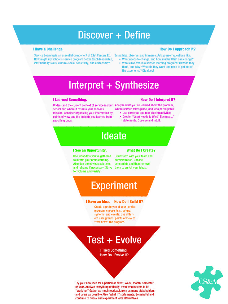 Business infographic designing service graphic design tools thinking process also rh pinterest