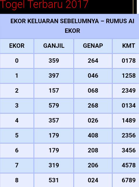 Tabel Angka Mati 2d : tabel, angka, RUMUSAN, Belajar, Menghitung,, Matematika, Kelas, Satu,, Hafalan