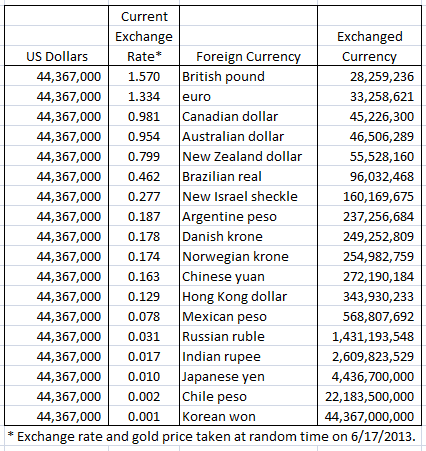 Forex Foreign Exchange Rates Converter