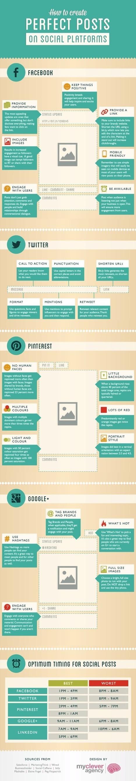 Infographie Comment créer le post parfait pour les