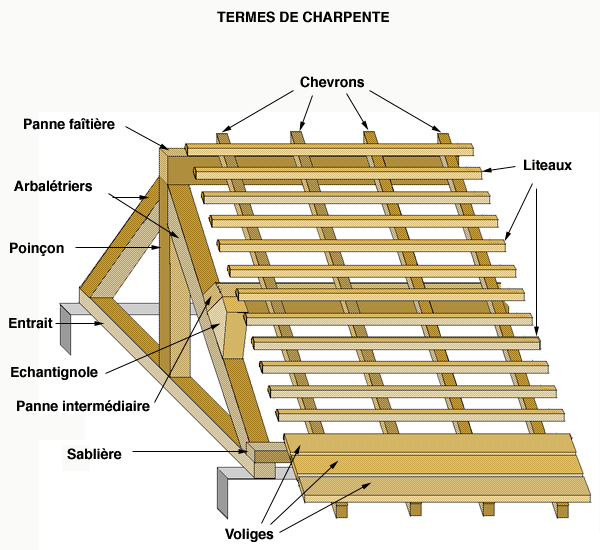 les charpentes | Timber Framing | Civil engineering ...