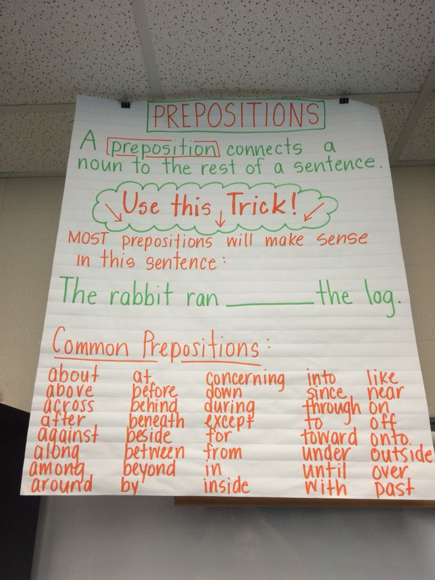 letter formation poems%0A Prepositions anchor chart