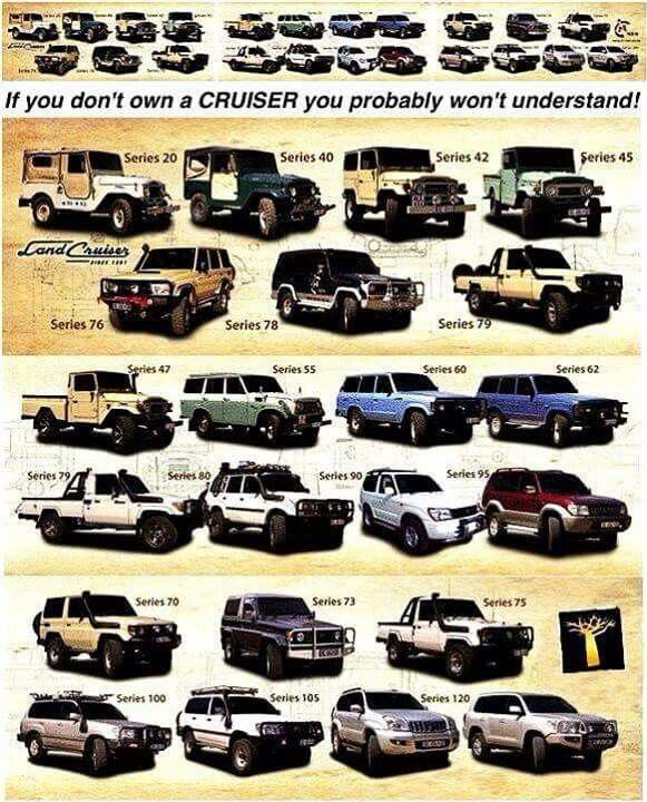 Toyota Land Cruiser Model Chart Land Cruiser Toyota Land