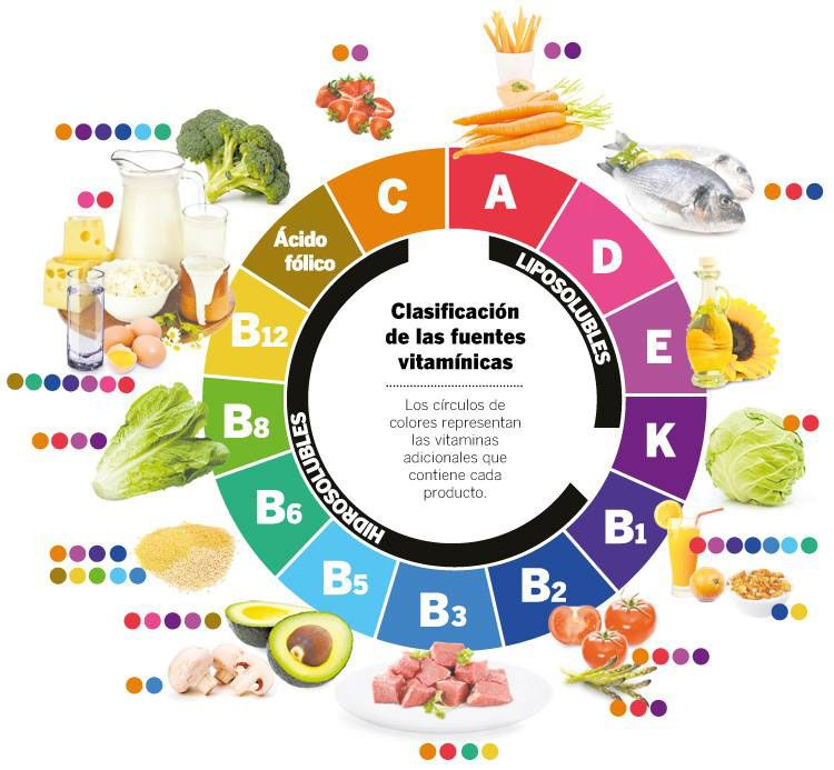 vitaminas para tomar todos los días