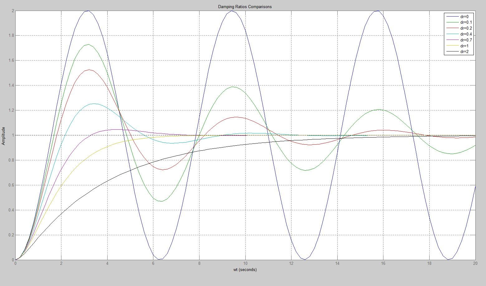An Introduction To Control Systems Designing A Pid