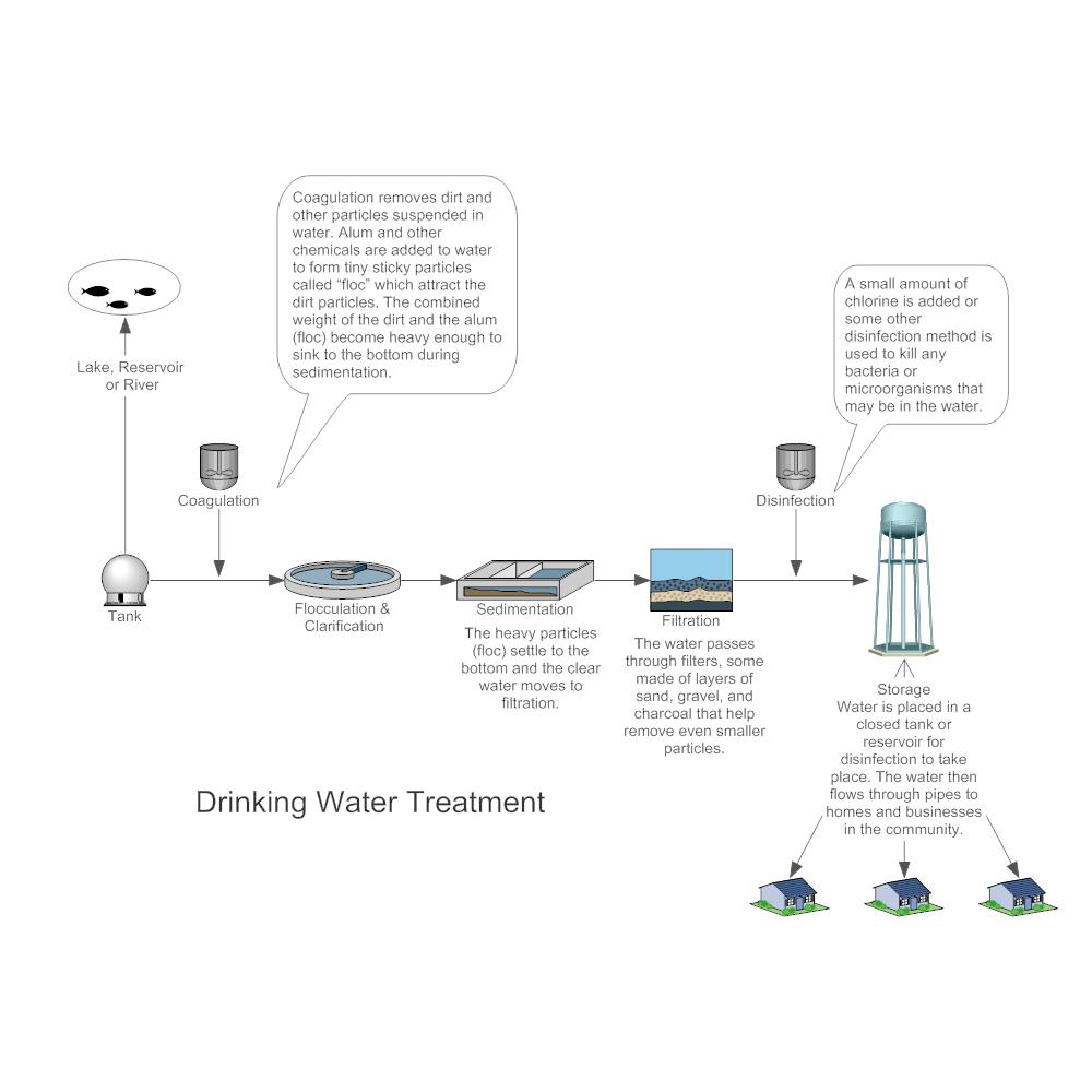 25 Auto Process Flow Diagram Design Ideas Bookingritzcarlton Info Process Flow Diagram Diagram Design Process Flow