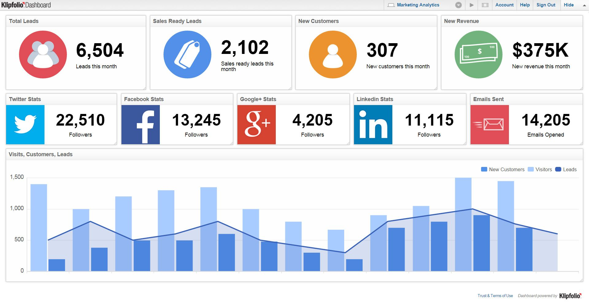 Cmo Marketing Dashboard  Klipfolio  Dashboard Examples