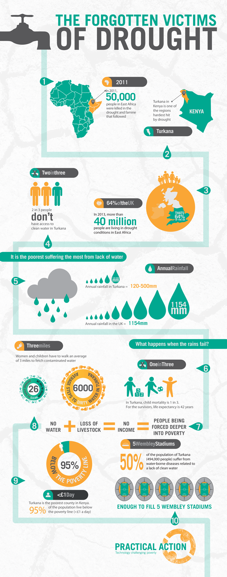 from Infographic, Drought, Clean water
