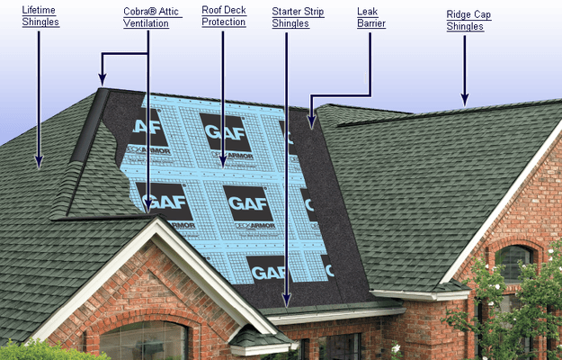 Pros Cons Of Gaf Shingles Costs Unbiased Gaf Roofing Reviews Architectural Shingles Roof Installation Roof Replacement Cost