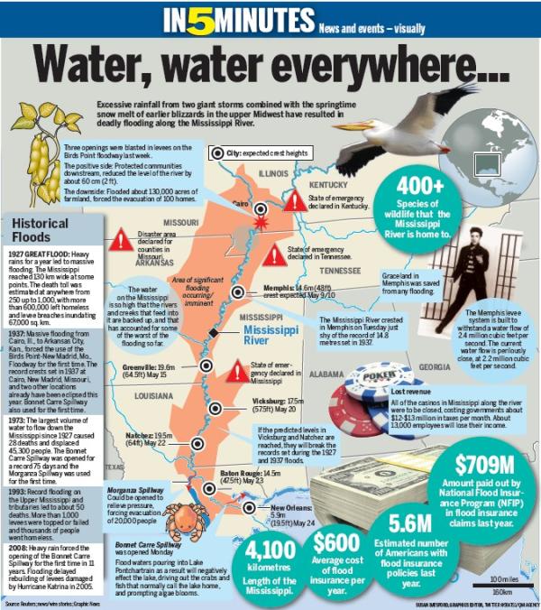 Mississippi Flood Summary Infographic Emergency Response Plan