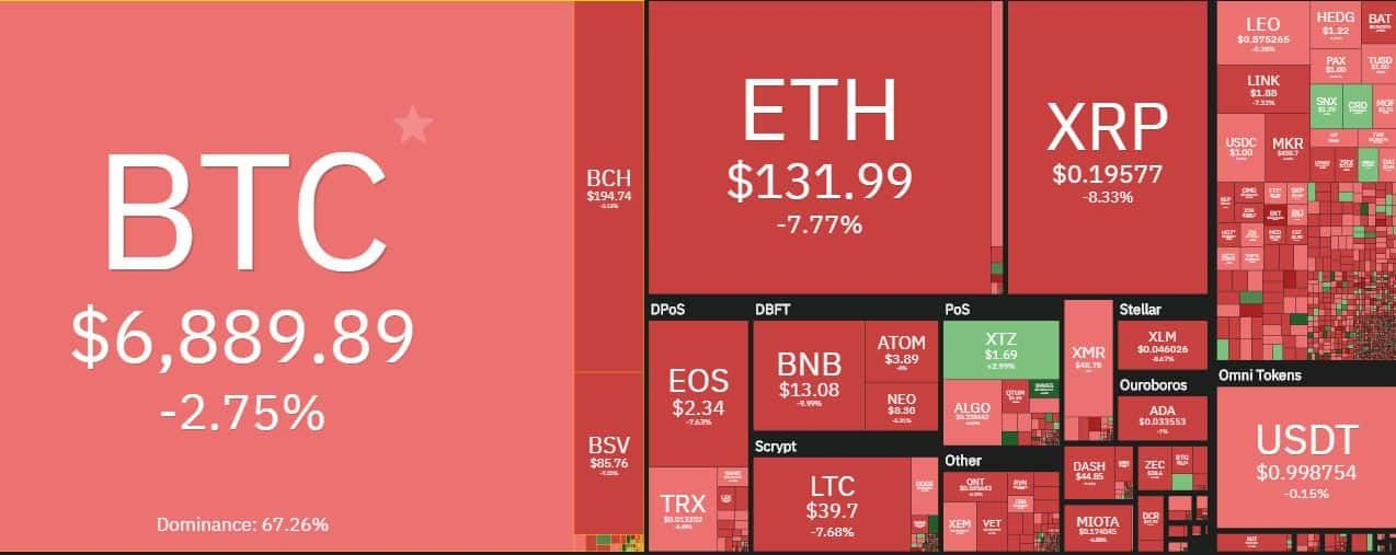 how to watch cryptocurrency market