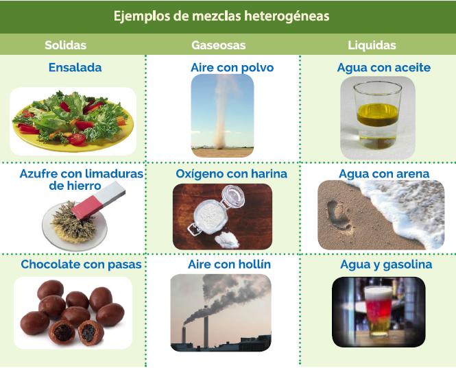 Mezclas Homogeneas Y Heterogeneas Actividades Busqueda De Google Mezclas Homogeneas Ejemplos De Mezclas Ciencia Experimentos