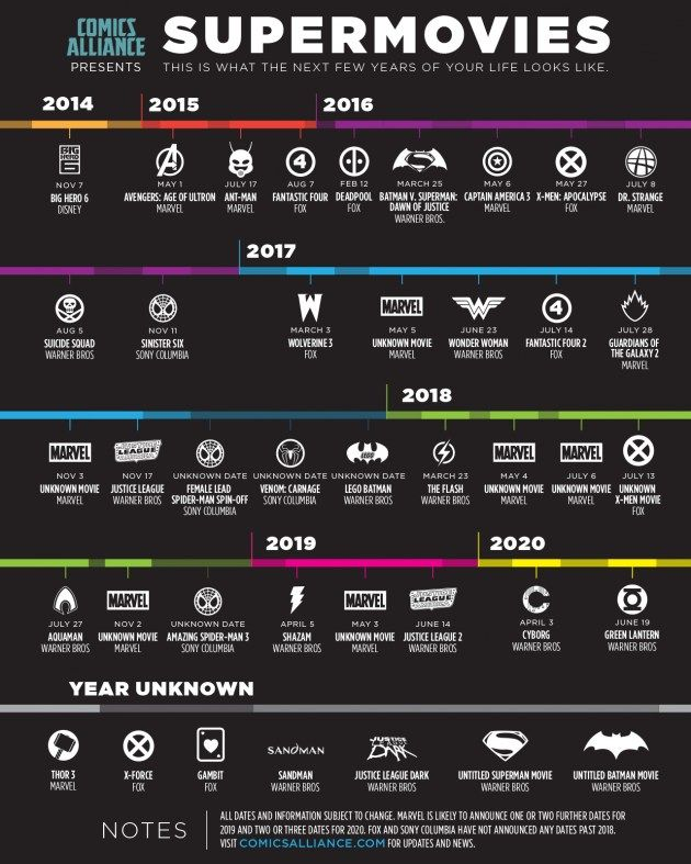 A timeline of exactly what the next six years look like, including 29 confirmed superhero movie release dates between now and the end of 2020.