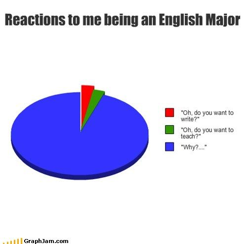 Can You Write Me A Poem English Major Humor English Major English Major Problems