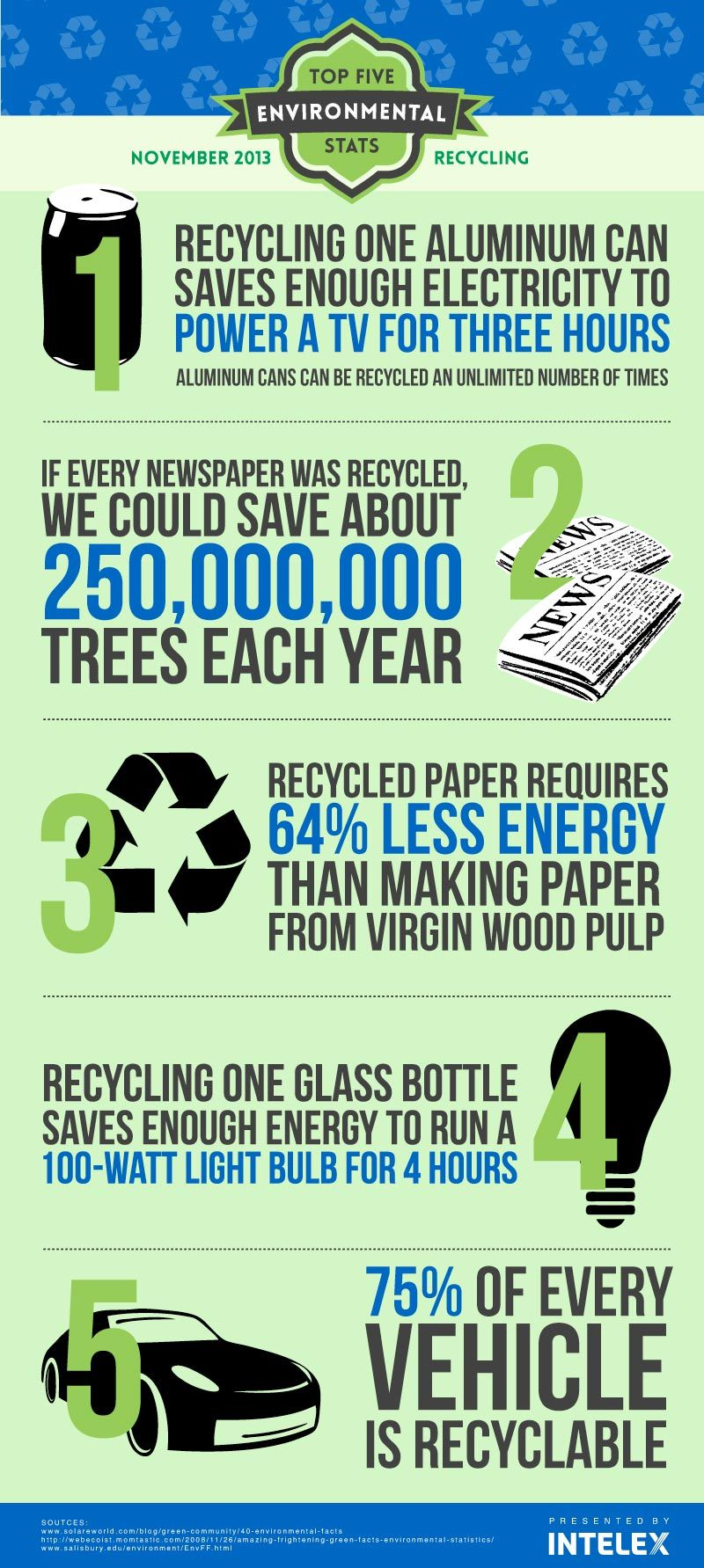 Environmental Education Resources Recycling Facts Environmental