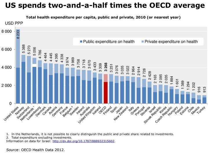 Health Costs How The U S Compares With Other Countries