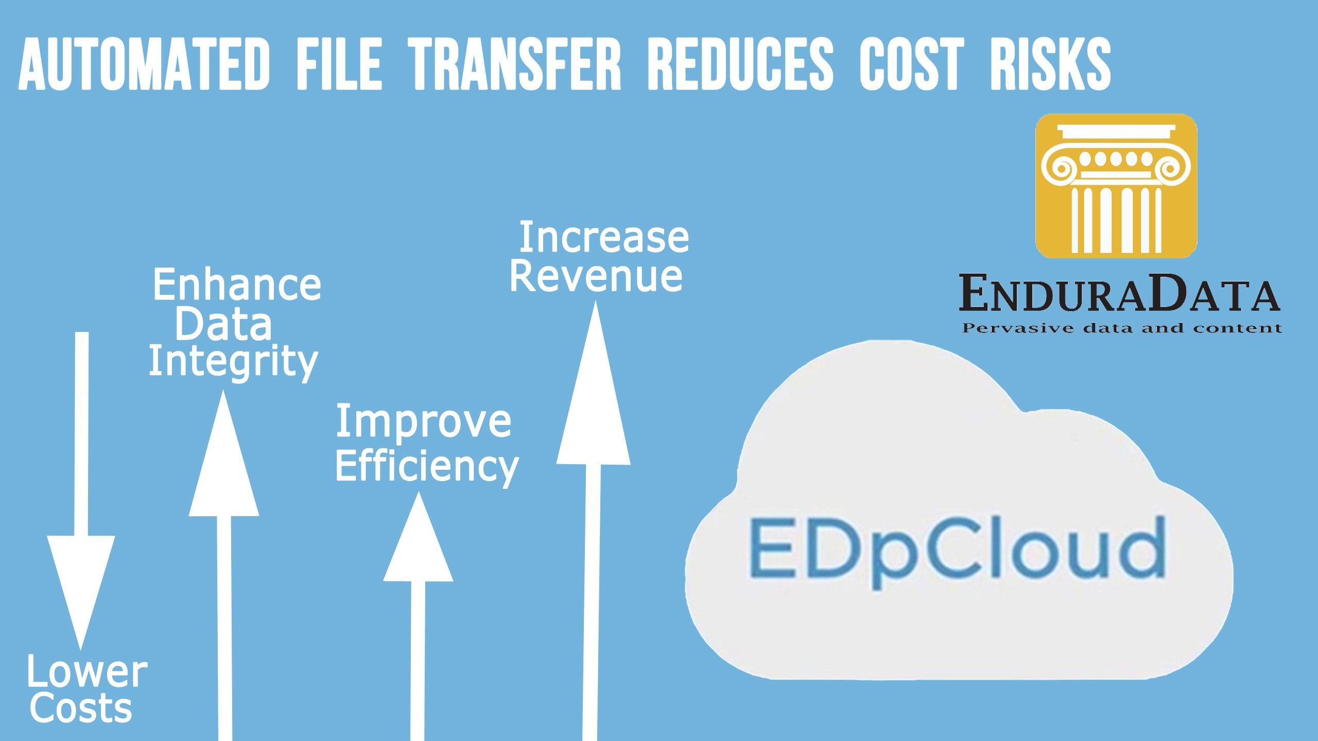 enduradata edpcloud cross platform automated file transfer sends