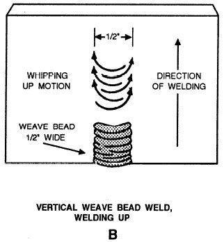Vertical Weave Bead Up Welding Projects Welding Design Welding