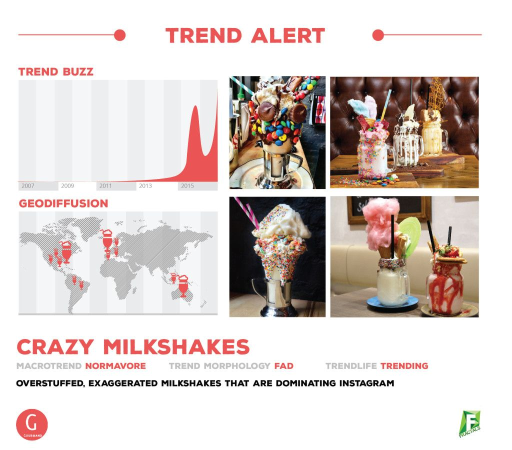 Trend Alert: Crazy Milkshakes! Check out the article here > http://bit.ly/freakshakes_