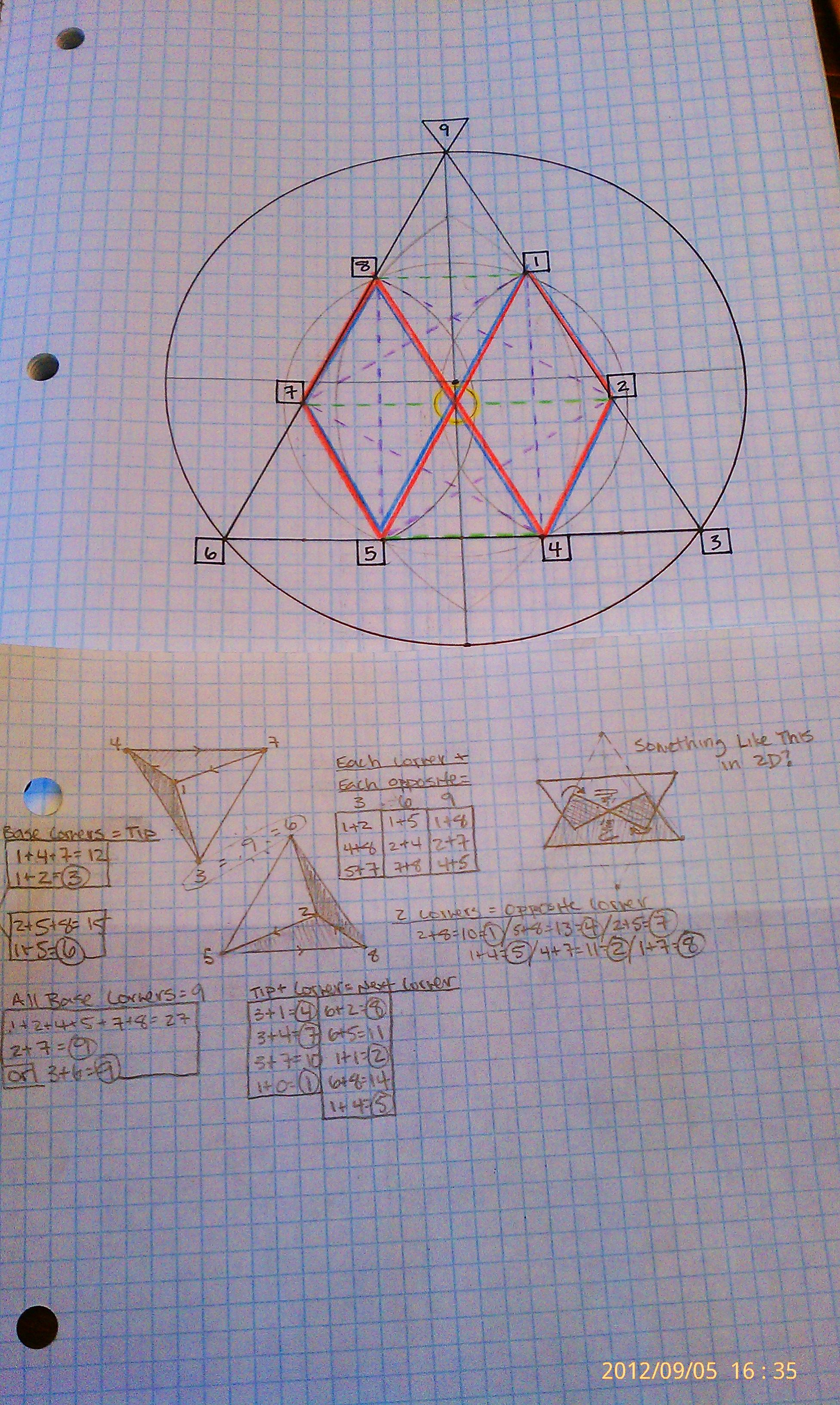 An exploration of Rodin vortex math and triangles (3's)