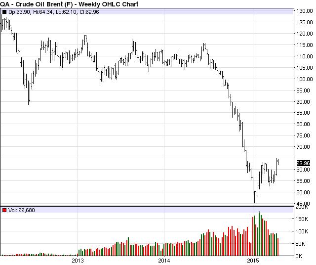 Crude Oil Futures Live Chart Gamberger Casino Pinterest Oil