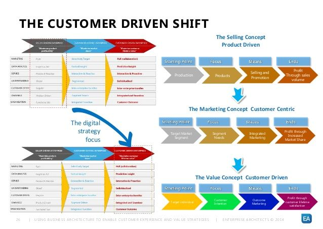 USING BUSINESS ARCHITECTURE TO ENABLE CUSTOMER EXPERIENCE AND VALUE - new blueprint architecture enterprise