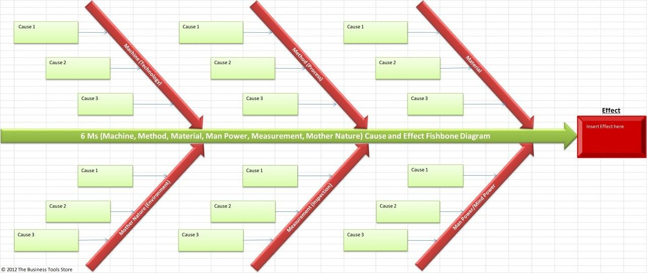 Cause And Effect Fishbone Template Excel Ishikawa Fishbone Diagram