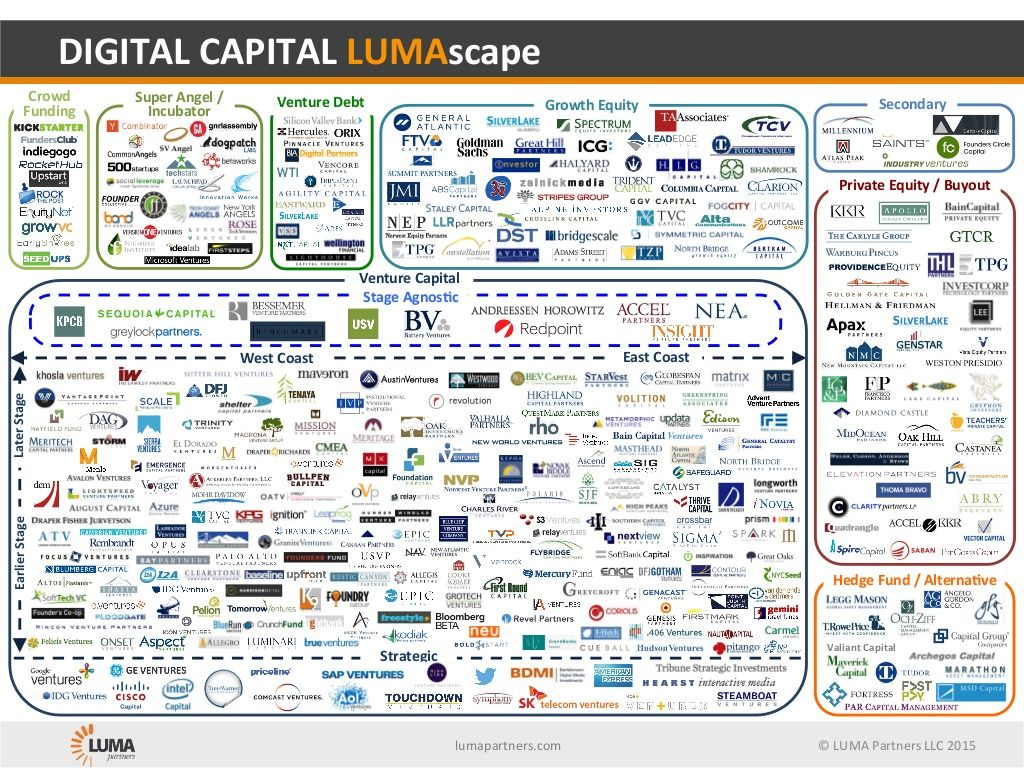 © LUMA Partners LLC 2015 Venture Debt Hedge Fund / Alterna3ve Private Equity / Buyout East Coast West Coast S...