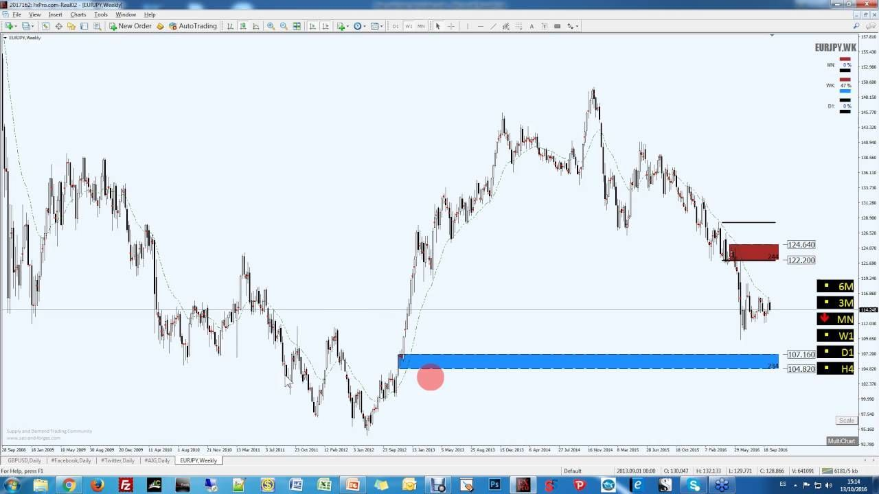 Quasimodo Supply Demand Price Action Trading Forex